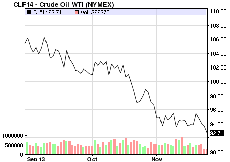 WTI crude price chart