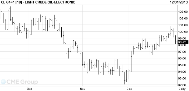 wti crude dec 31 2013 chart