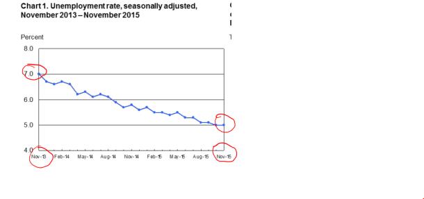 us unemployment rate nov 2015