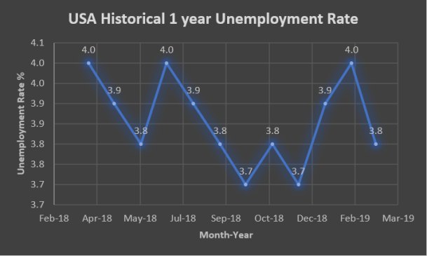 USA 1 year unemployment rate